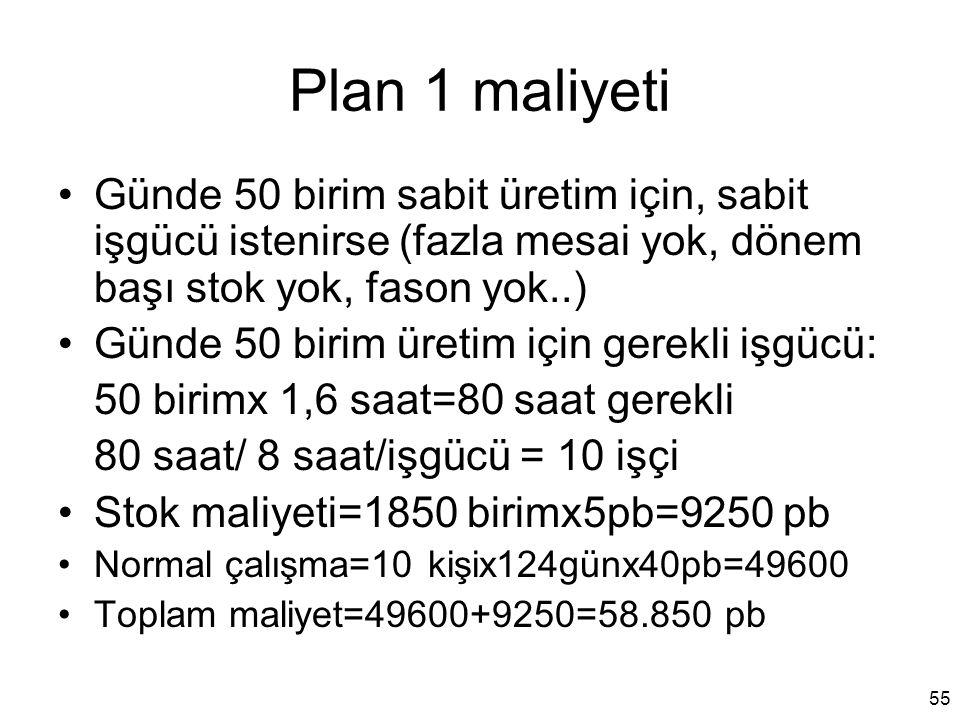 Plan 1 maliyeti Günde 50 birim sabit üretim için, sabit işgücü istenirse (fazla mesai yok, dönem başı stok yok, fason yok..) Günde 50 birim üretim içi