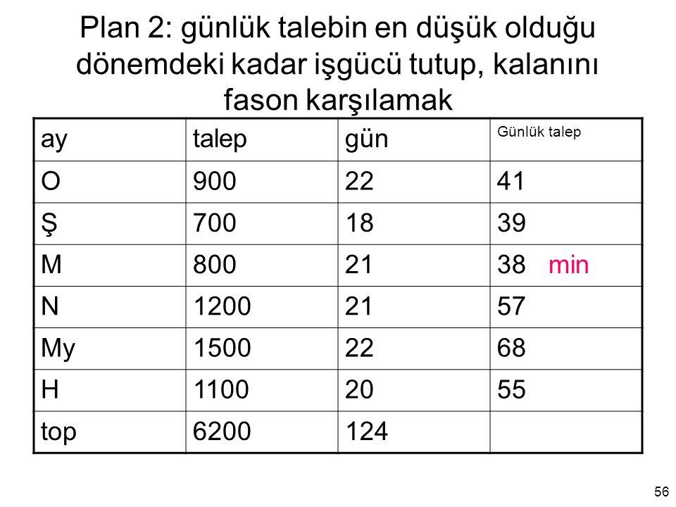 Plan 2: günlük talebin en düşük olduğu dönemdeki kadar işgücü tutup, kalanını fason karşılamak aytalepgün Günlük talep O9002241 Ş7001839 M8002138 min