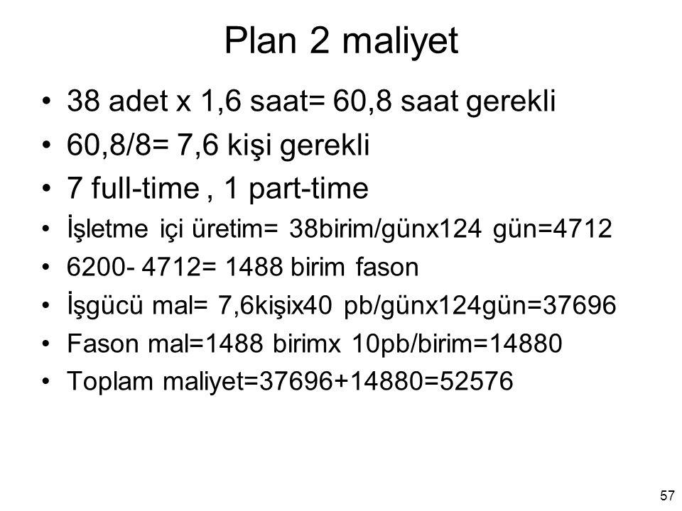 Plan 2 maliyet 38 adet x 1,6 saat= 60,8 saat gerekli 60,8/8= 7,6 kişi gerekli 7 full-time, 1 part-time İşletme içi üretim= 38birim/günx124 gün=4712 62