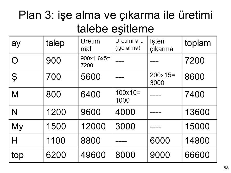 Plan 3: işe alma ve çıkarma ile üretimi talebe eşitleme aytalep Üretim mal Üretimi art. (işe alma) İşten çıkarma toplam O900 900x1,6x5= 7200 --- 7200