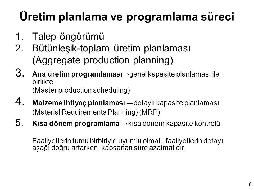 Üretim planlama ve programlama süreci 1.Talep öngörümü 2.Bütünleşik-toplam üretim planlaması (Aggregate production planning) 3. Ana üretim programlama