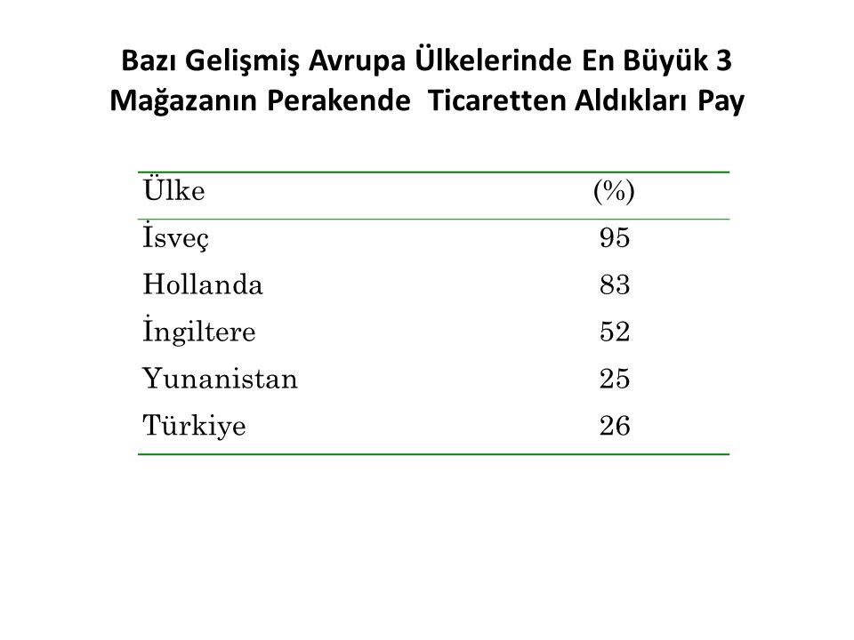 Bazı Gelişmiş Avrupa Ülkelerinde En Büyük 3 Mağazanın Perakende Ticaretten Aldıkları Pay Ülke(%) İsveç95 Hollanda83 İngiltere52 Yunanistan25 Türkiye26
