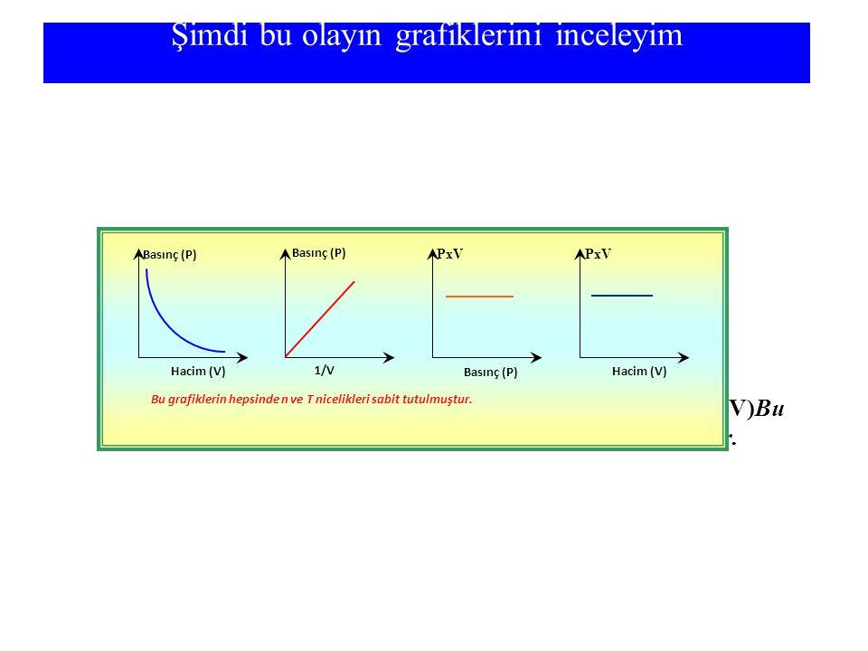 Şimdi bu olayın grafiklerini inceleyim Basınç (P)Hacim (V)Basınç (P)1/VPxVBasınç (P)PxVHacim (V)Bu grafiklerin hepsinde n ve T nicelikleri sabit tutul