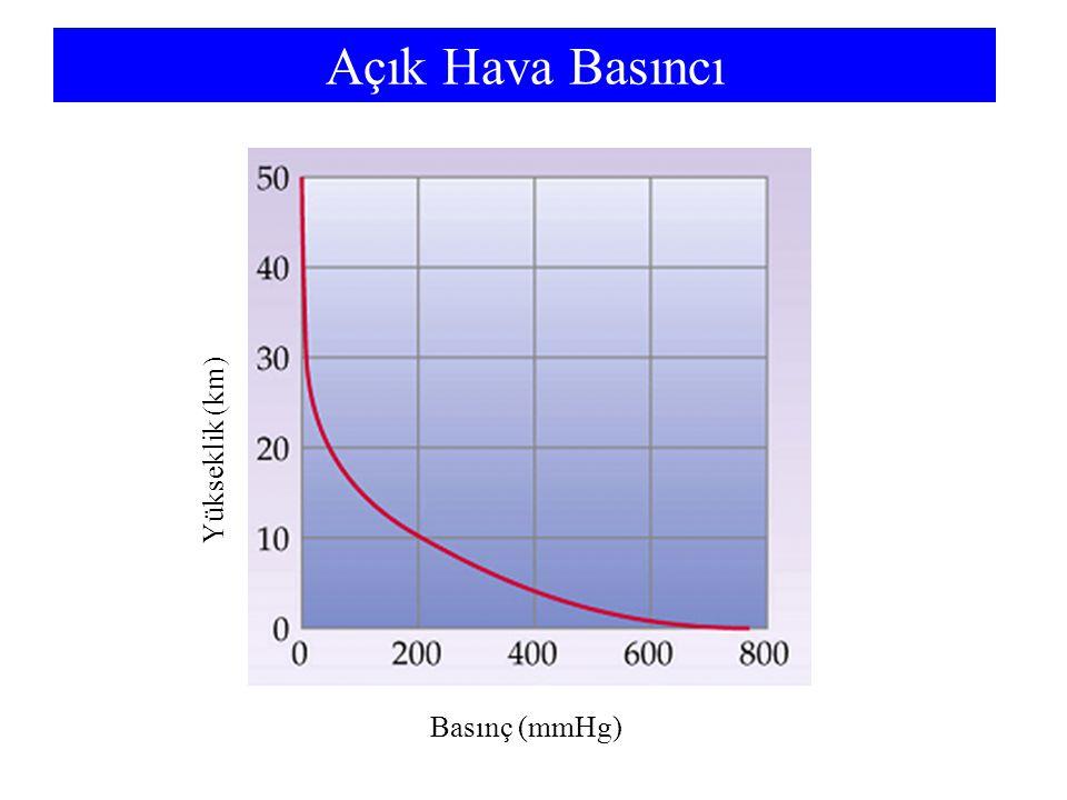 Açık Hava Basıncı Basınç (mmHg) Yükseklik (km)