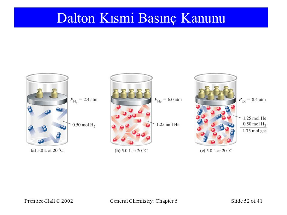 Prentice-Hall © 2002General Chemistry: Chapter 6Slide 52 of 41 Dalton Kısmi Basınç Kanunu