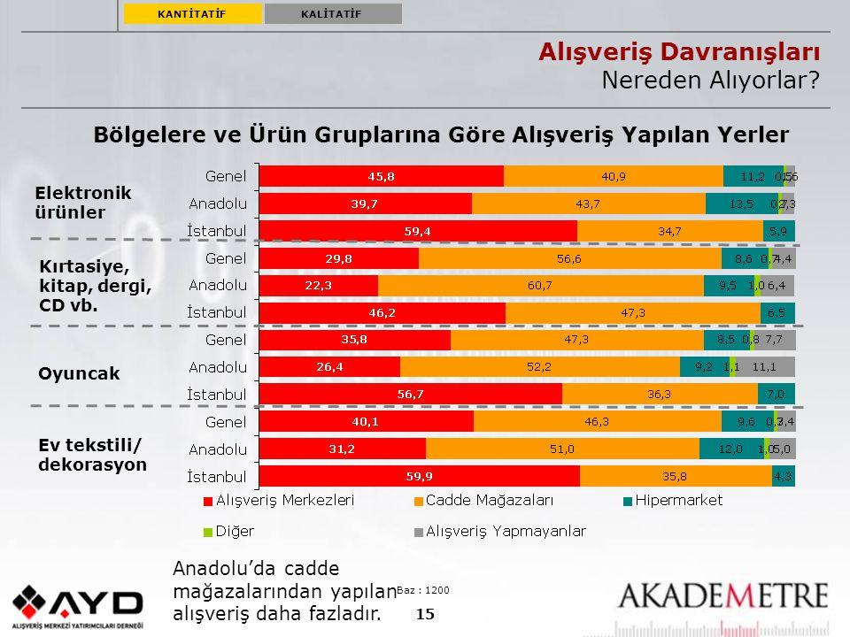 15 Bölgelere ve Ürün Gruplarına Göre Alışveriş Yapılan Yerler Alışveriş Davranışları Nereden Alıyorlar? Baz : 1200 Anadolu'da cadde mağazalarından yap