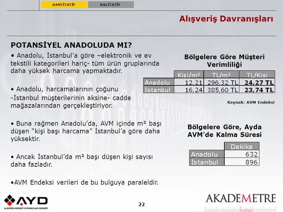 22 Alışveriş Davranışları POTANSİYEL ANADOLUDA MI? Anadolu, İstanbul'a göre –elektronik ve ev tekstili kategorileri hariç- tüm ürün gruplarında daha y