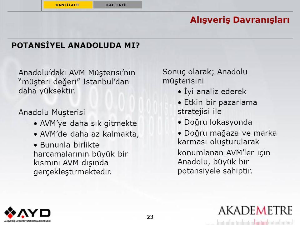 """23 Alışveriş Davranışları Anadolu'daki AVM Müşterisi'nin """"müşteri değeri"""" İstanbul'dan daha yüksektir. Anadolu Müşterisi AVM'ye daha sık gitmekte AVM'"""