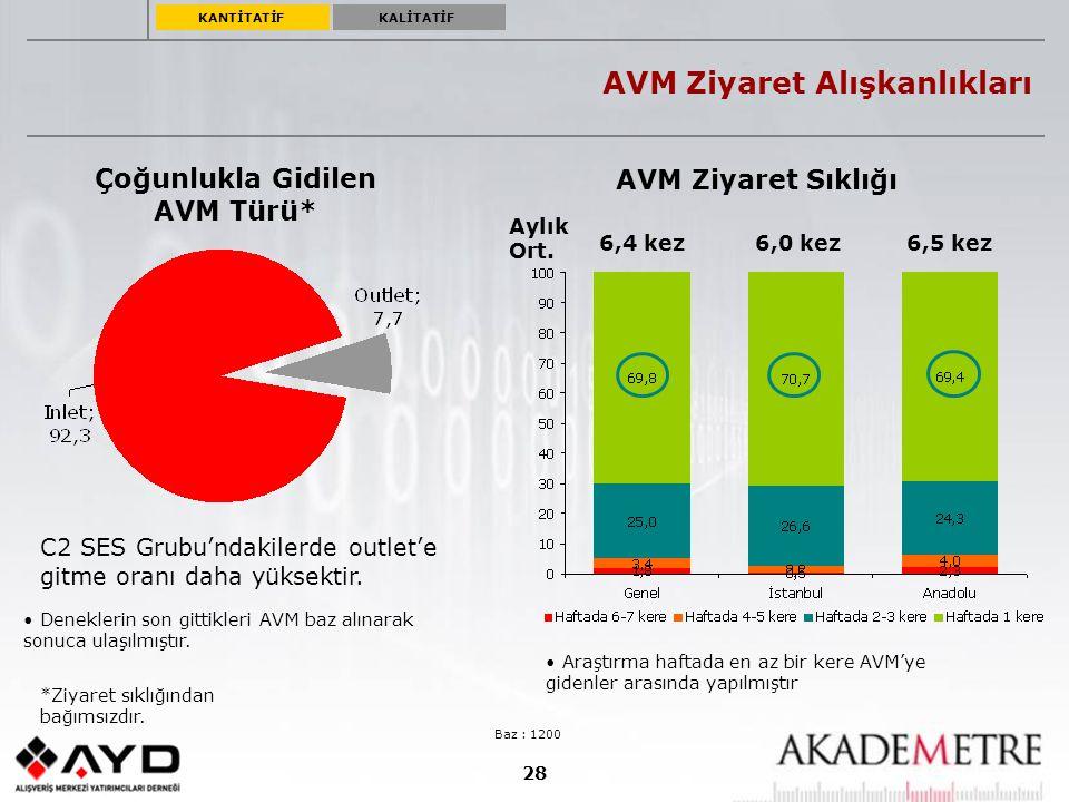 28 AVM Ziyaret Alışkanlıkları Çoğunlukla Gidilen AVM Türü* C2 SES Grubu'ndakilerde outlet'e gitme oranı daha yüksektir. Baz : 1200 *Ziyaret sıklığında