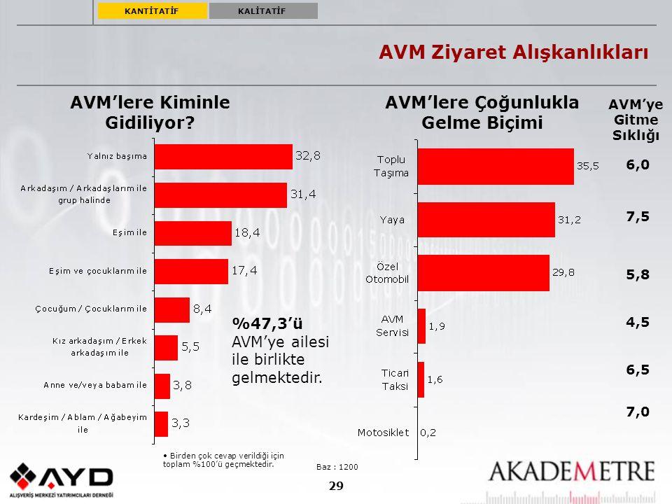 29 AVM Ziyaret Alışkanlıkları Baz : 1200 AVM'lere Çoğunlukla Gelme Biçimi AVM'lere Kiminle Gidiliyor? Birden çok cevap verildiği için toplam %100'ü ge