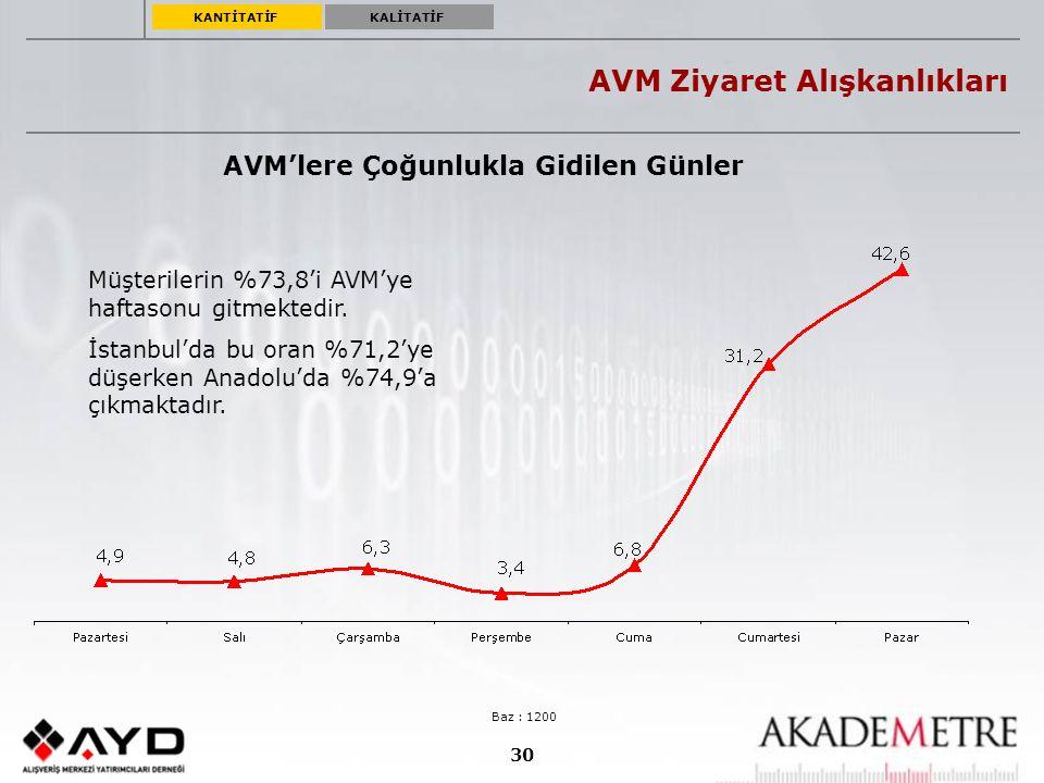 30 AVM Ziyaret Alışkanlıkları AVM'lere Çoğunlukla Gidilen Günler Baz : 1200 Müşterilerin %73,8'i AVM'ye haftasonu gitmektedir. İstanbul'da bu oran %71