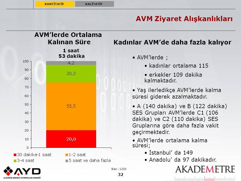 32 AVM Ziyaret Alışkanlıkları AVM'lerde Ortalama Kalınan Süre 1 saat 53 dakika AVM'lerde ; kadınlar ortalama 115 erkekler 109 dakika kalmaktadır. Yaş