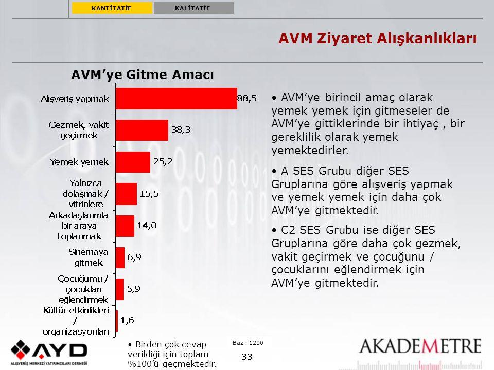 33 AVM Ziyaret Alışkanlıkları AVM'ye Gitme Amacı Baz : 1200 Birden çok cevap verildiği için toplam %100'ü geçmektedir. A SES Grubu diğer SES Grupların