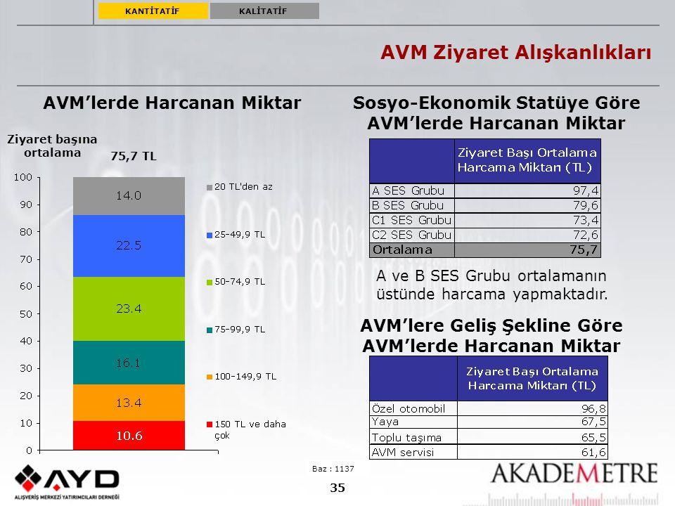 35 AVM Ziyaret Alışkanlıkları AVM'lerde Harcanan Miktar 75,7 TL Baz : 1137 Ziyaret başına ortalama Sosyo-Ekonomik Statüye Göre AVM'lerde Harcanan Mikt