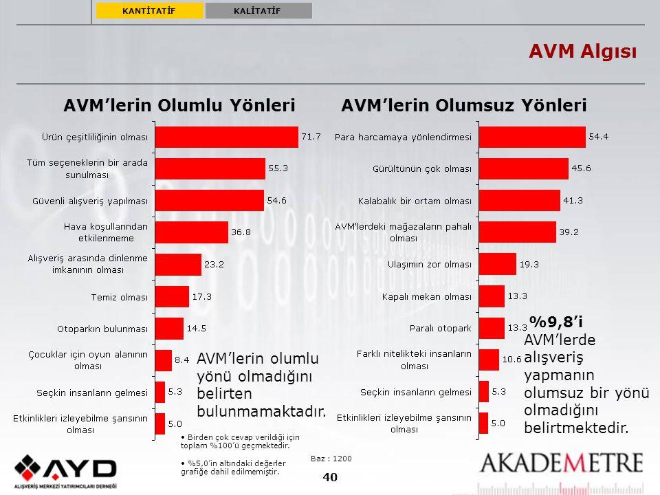 40 AVM Algısı AVM'lerin Olumlu Yönleri Baz : 1200 %5,0'in altındaki değerler grafiğe dahil edilmemiştir. Birden çok cevap verildiği için toplam %100'ü