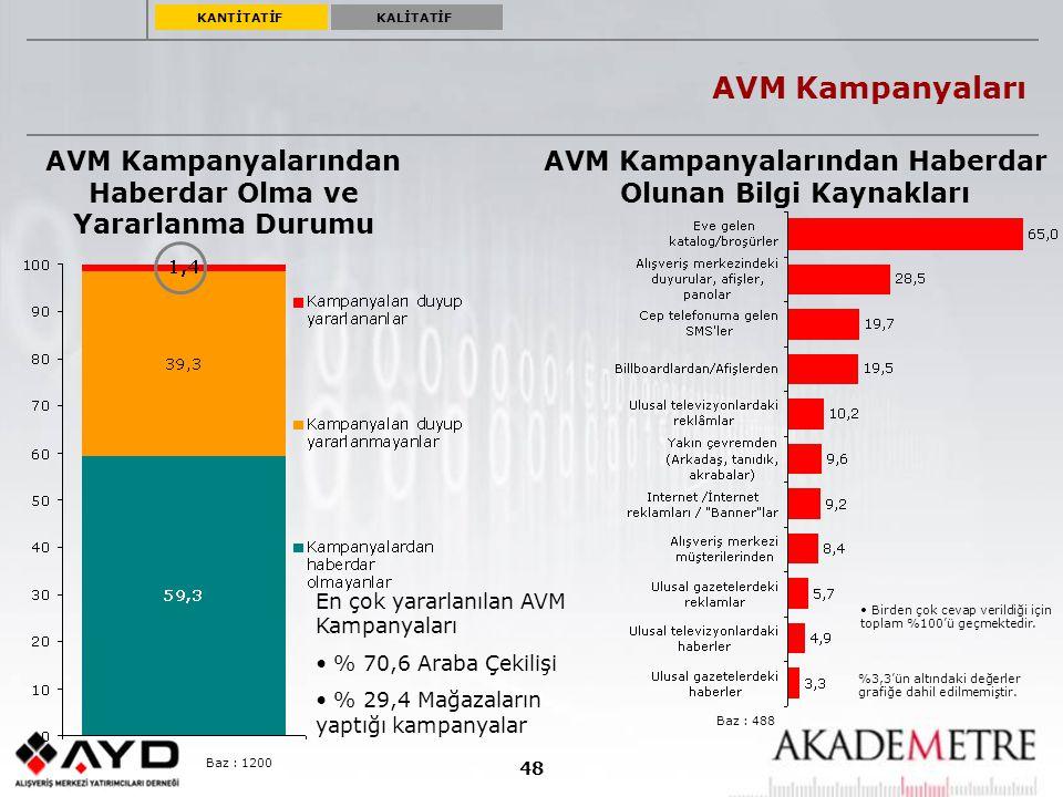 48 AVM Kampanyaları AVM Kampanyalarından Haberdar Olma ve Yararlanma Durumu Baz : 488 AVM Kampanyalarından Haberdar Olunan Bilgi Kaynakları %3,3'ün al