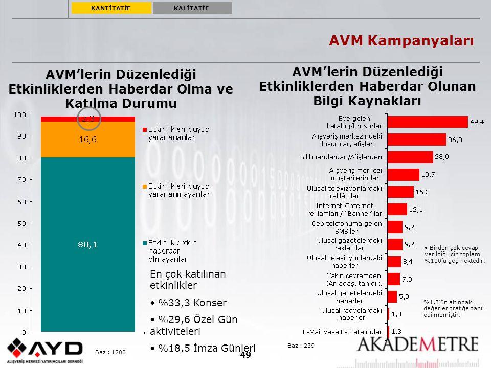 49 %1,3'ün altındaki değerler grafiğe dahil edilmemiştir. Birden çok cevap verildiği için toplam %100'ü geçmektedir. AVM Kampanyaları AVM'lerin Düzenl