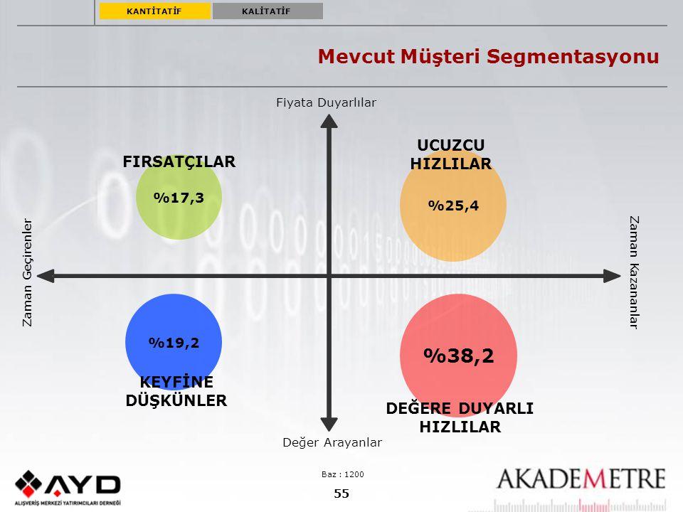 55 Mevcut Müşteri Segmentasyonu Baz : 1200 KANTİTATİFKALİTATİF %25,4 %17,3 %19,2 %38,2 UCUZCU HIZLILAR DEĞERE DUYARLI HIZLILAR KEYFİNE DÜŞKÜNLER FIRSA