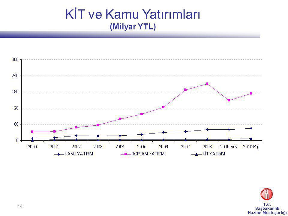 T.C. Başbakanlık Hazine Müsteşarlığı 44 KİT ve Kamu Yatırımları (Milyar YTL)