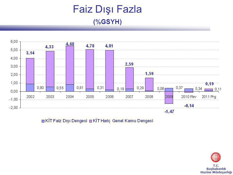 T.C. Başbakanlık Hazine Müsteşarlığı Faiz Dışı Fazla (%GSYH)