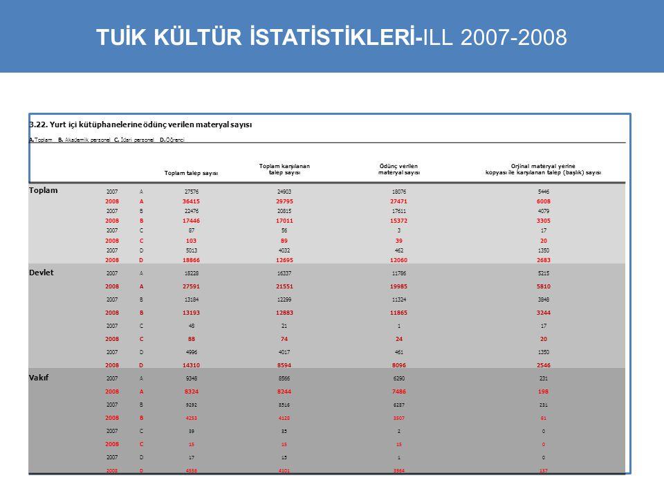 Aa TUİK KÜLTÜR İSTATİSTİKLERİ-ILL 2007-2008 3.22. Yurt içi kütüphanelerine ödünç verilen materyal sayısı A.Toplam B. Akademik personel C. İdari person