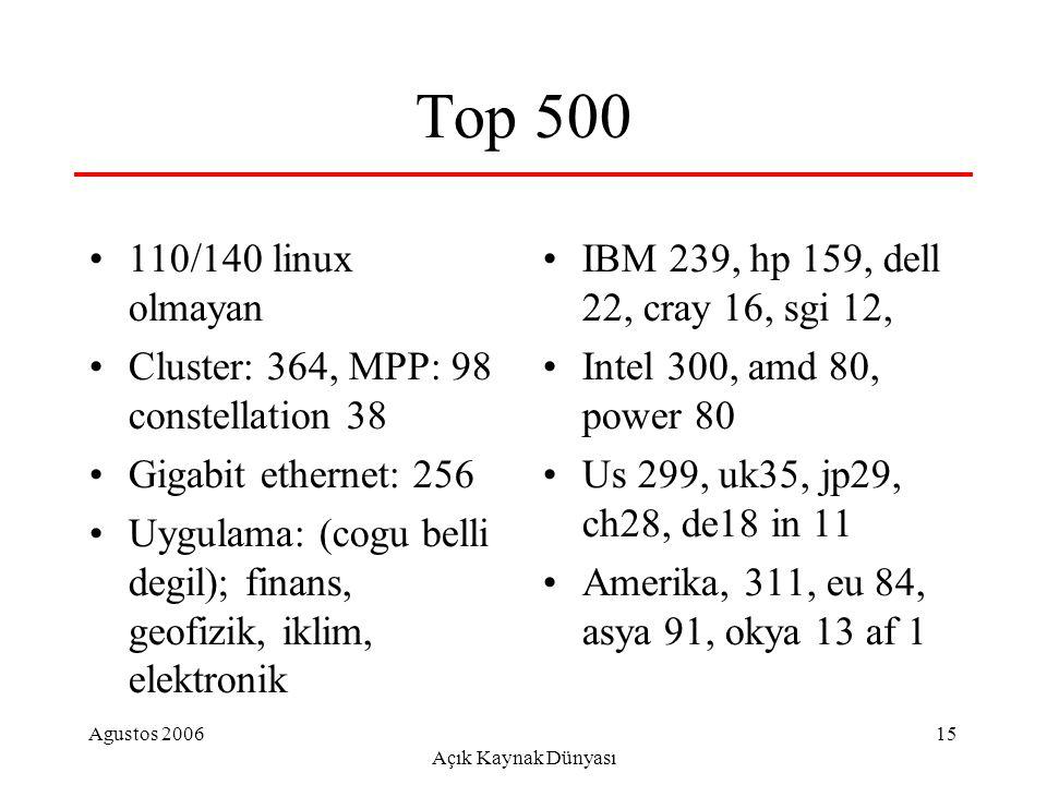 Agustos 2006 Açık Kaynak Dünyası 15 Top 500 110/140 linux olmayan Cluster: 364, MPP: 98 constellation 38 Gigabit ethernet: 256 Uygulama: (cogu belli d