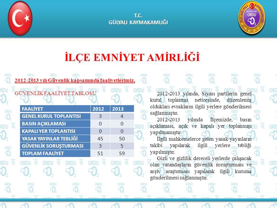 T.C.GÜLYALI KAYMAKAMLIĞI T.C.