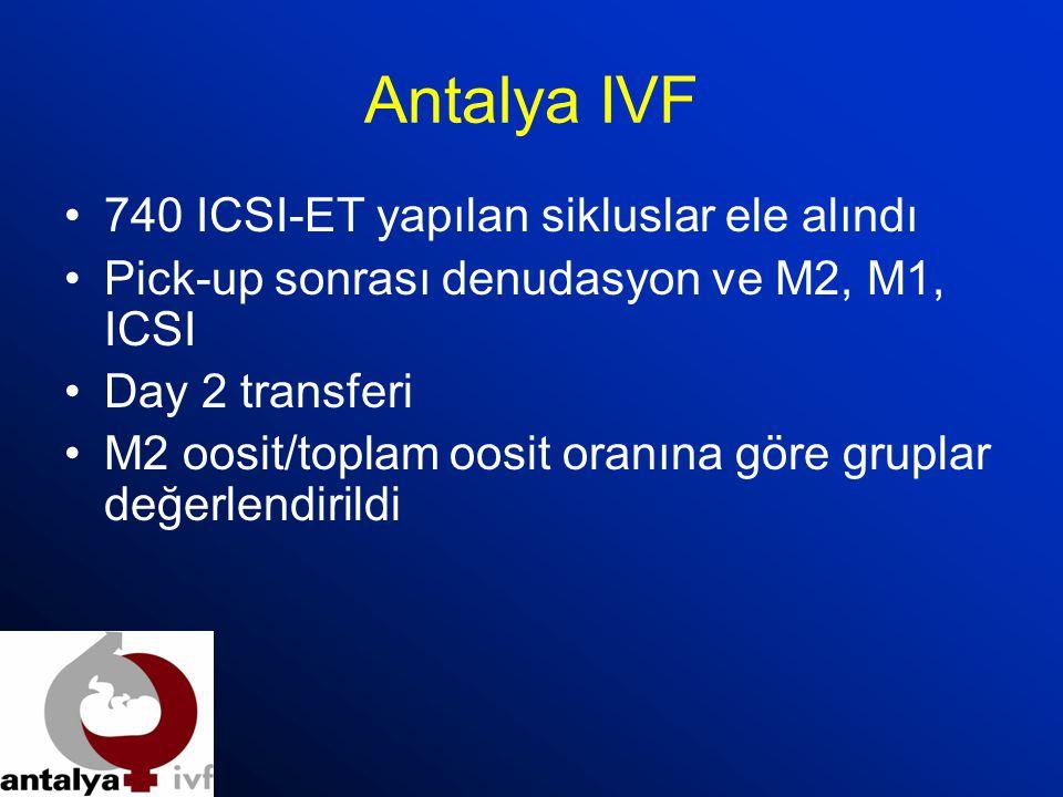 Antalya IVF 740 ICSI-ET yapılan sikluslar ele alındı Pick-up sonrası denudasyon ve M2, M1, ICSI Day 2 transferi M2 oosit/toplam oosit oranına göre gru