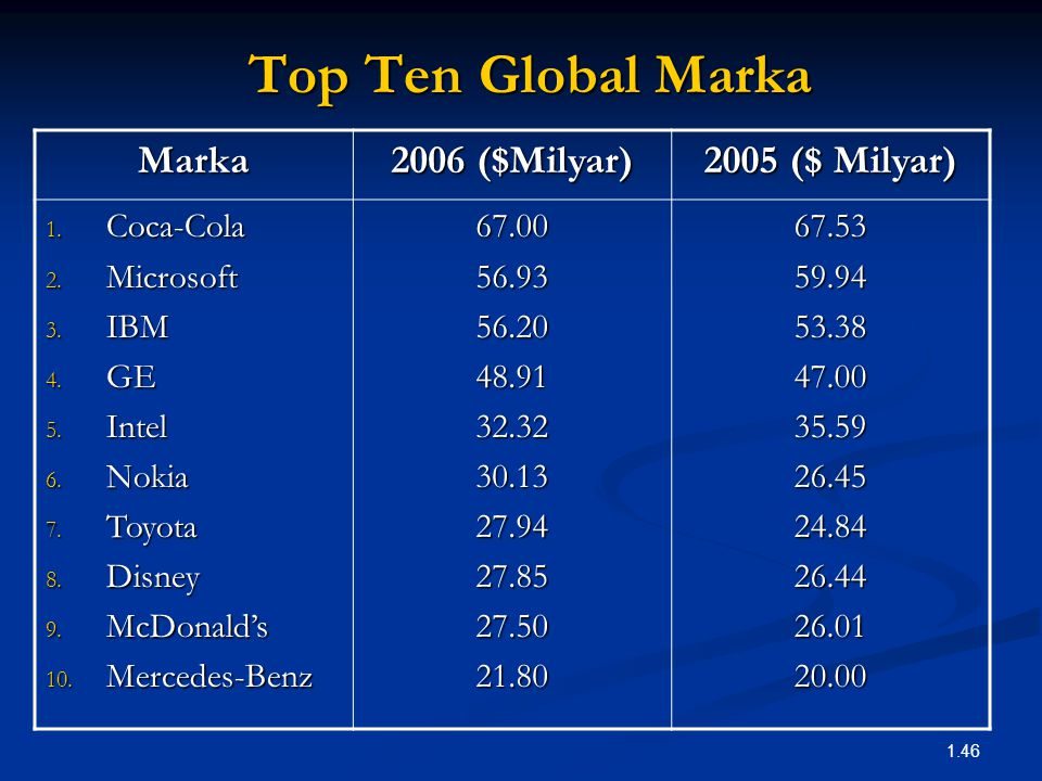 1.46 Top Ten Global Marka Marka 2006 ($Milyar) 2005 ($ Milyar) 1. Coca-Cola 2. Microsoft 3. IBM 4. GE 5. Intel 6. Nokia 7. Toyota 8. Disney 9. McDonal