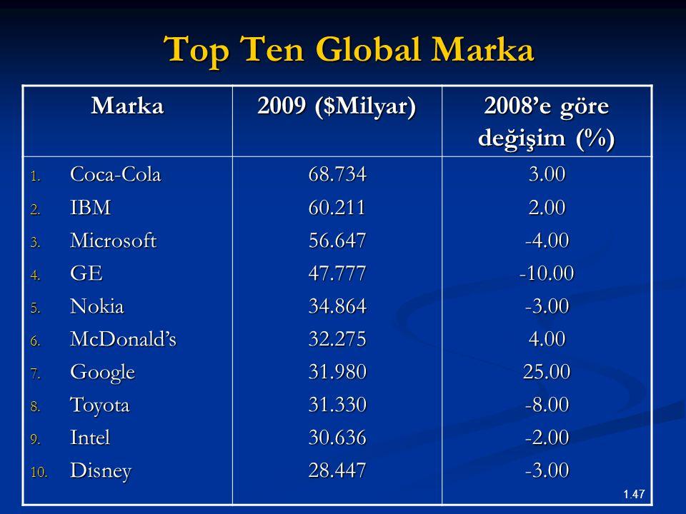 1.47 Top Ten Global Marka Marka 2009 ($Milyar) 2008'e göre değişim (%) 1. Coca-Cola 2. IBM 3. Microsoft 4. GE 5. Nokia 6. McDonald's 7. Google 8. Toyo