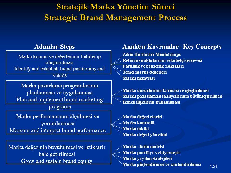 1.51 Stratejik Marka Yönetim Süreci Strategic Brand Management Process Zihin Haritaları-Mental maps Referans noktalarının rekabetçi çerçevesi Farklılık ve benzerlik noktaları Temel marka değerleri Marka mantrası Marka unsurlarının karması ve eşleştirilmesi Marka pazarlaması faaliyetlerinin bütünleştirilmesi İkincil ilişkilerin kullanılması Marka değeri zinciri Marka kontrolü Marka takibi Marka değeri yönetimi Marka –ürün matrisi Marka portföyü ve hiyerarşisi Marka yayılım stratejileri Marka güçlendirmesi ve canlandırılması Anahtar Kavramlar - Key Concepts Adımlar-Steps Marka değerinin büyütülmesi ve istikrarlı hale getirilmesi Grow and sustain brand equity Marka konum ve değerlerinin belirlenip oluşturulması Identify and establish brand positioning and valu es Marka pazarlama programlarının planlanması ve uygulanması Plan and implement brand marketing programs Marka performansının ölçülmesi ve yorumlanması Measure and interpret brand performance