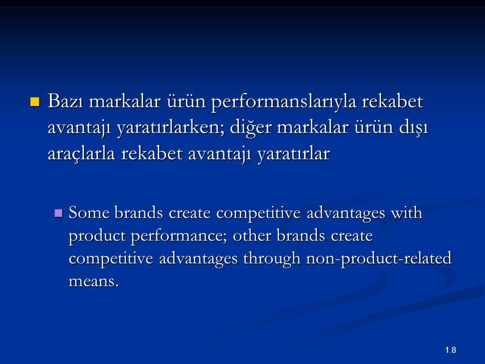 1.8 Bazı markalar ürün performanslarıyla rekabet avantajı yaratırlarken; diğer markalar ürün dışı araçlarla rekabet avantajı yaratırlar Bazı markalar ürün performanslarıyla rekabet avantajı yaratırlarken; diğer markalar ürün dışı araçlarla rekabet avantajı yaratırlar Some brands create competitive advantages with product performance; other brands create competitive advantages through non-product-related means.