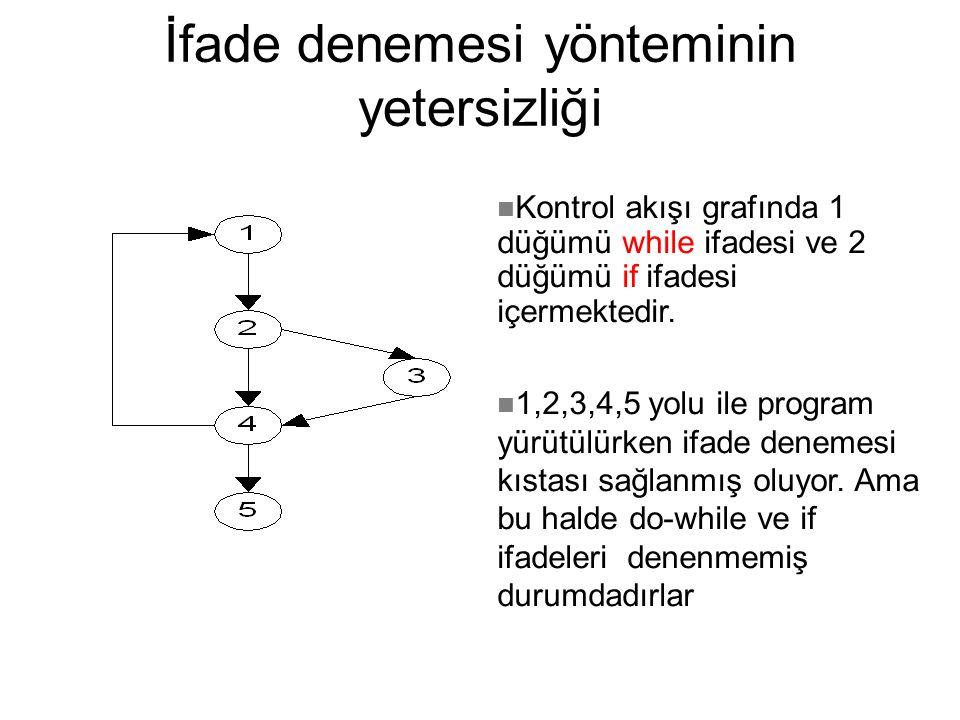 İfade denemesi yönteminin yetersizliği Kontrol akışı grafında 1 düğümü while ifadesi ve 2 düğümü if ifadesi içermektedir.