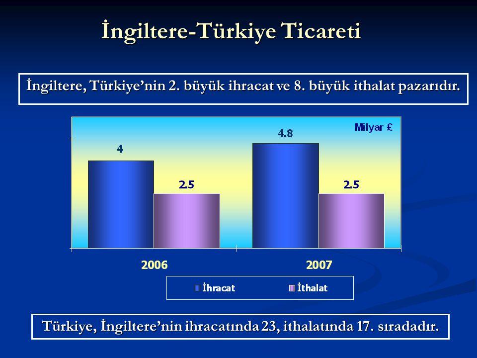 Türkiye, İngiltere'nin ihracatında 23, ithalatında 17. sıradadır. İngiltere-Türkiye Ticareti İngiltere, Türkiye'nin 2. büyük ihracat ve 8. büyük ithal