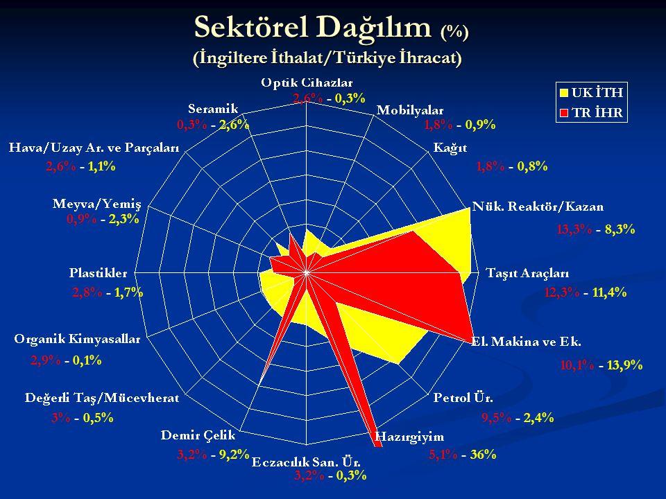 Sektörel Dağılım (%) (İngiltere İthalat/Türkiye İhracat) Sektörel Dağılım (%) (İngiltere İthalat/Türkiye İhracat) 1,8% - 0,9% 5,1% - 36% 1,8% - 0,8% 2