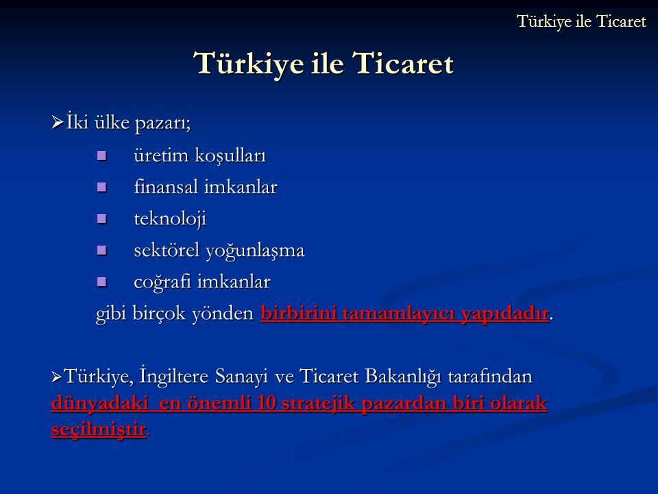 Türkiye ile Ticaret  İki ülke pazarı; üretim koşulları üretim koşulları finansal imkanlar finansal imkanlar teknoloji teknoloji sektörel yoğunlaşma s