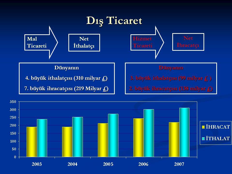 Dış Ticaret Net İhracatçı Net İthalatçı Hizmet Ticareti Mal Ticareti Dünyanın 4. büyük ithalatçısı (310 milyar £) 7. büyük ihracatçısı (219 Milyar £)