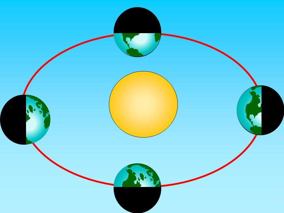 Dünyamızın Güneş etrafında dönmesinden mevsimler meydana gelir. İlkbaharSonbahar Yaz Kış
