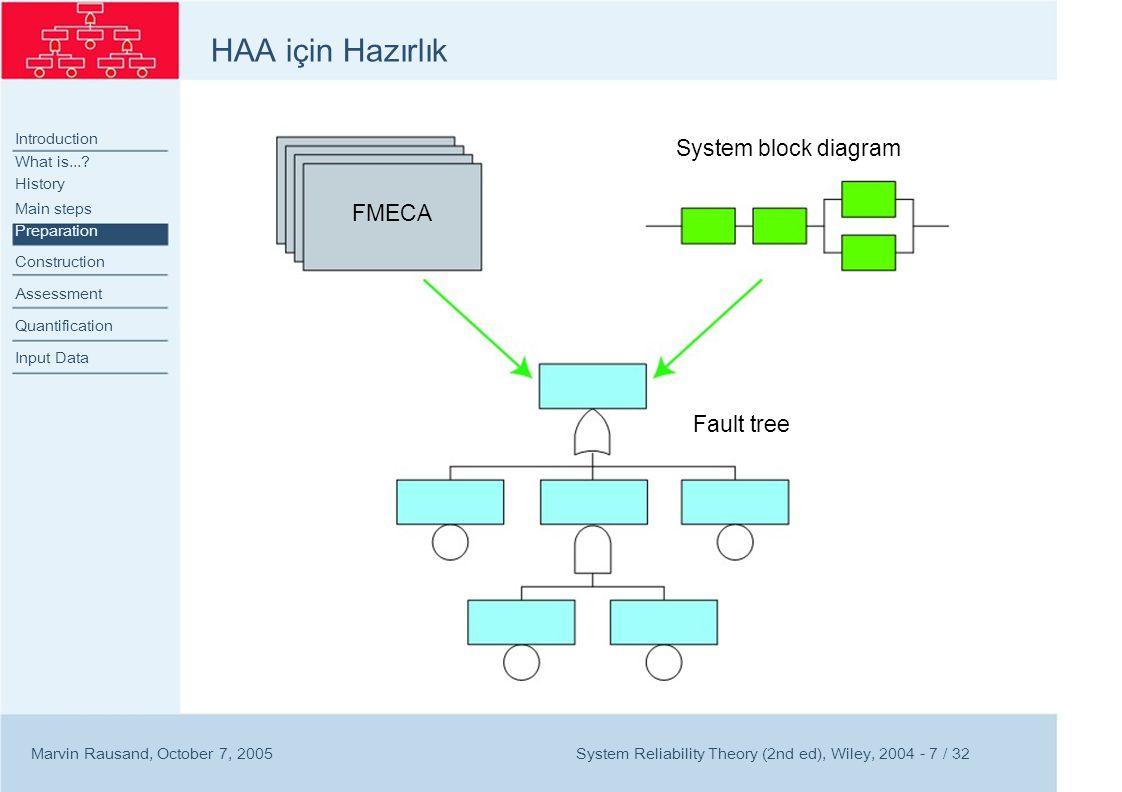 HAA için Hazırlık Introduction What is...? History Main steps Preparation Construction Assessment Quantification Input Data Marvin Rausand, October 7,