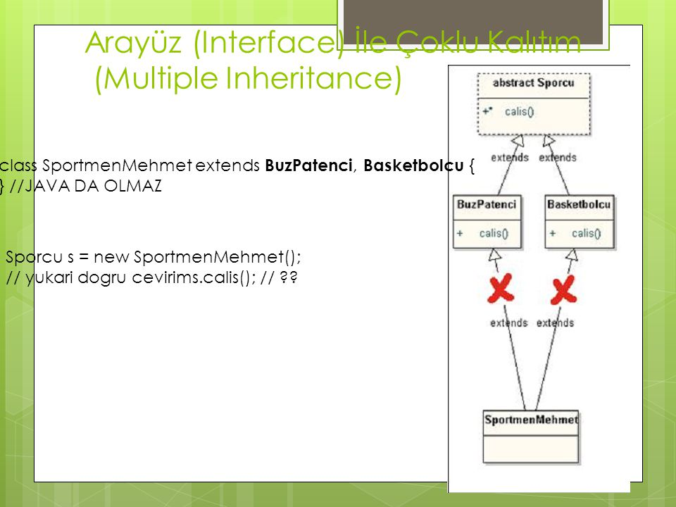 Arayüz (Interface) İle Çoklu Kalıtım (Multiple Inheritance) class SportmenMehmet extends BuzPatenci, Basketbolcu { } //JAVA DA OLMAZ Sporcu s = new Sp