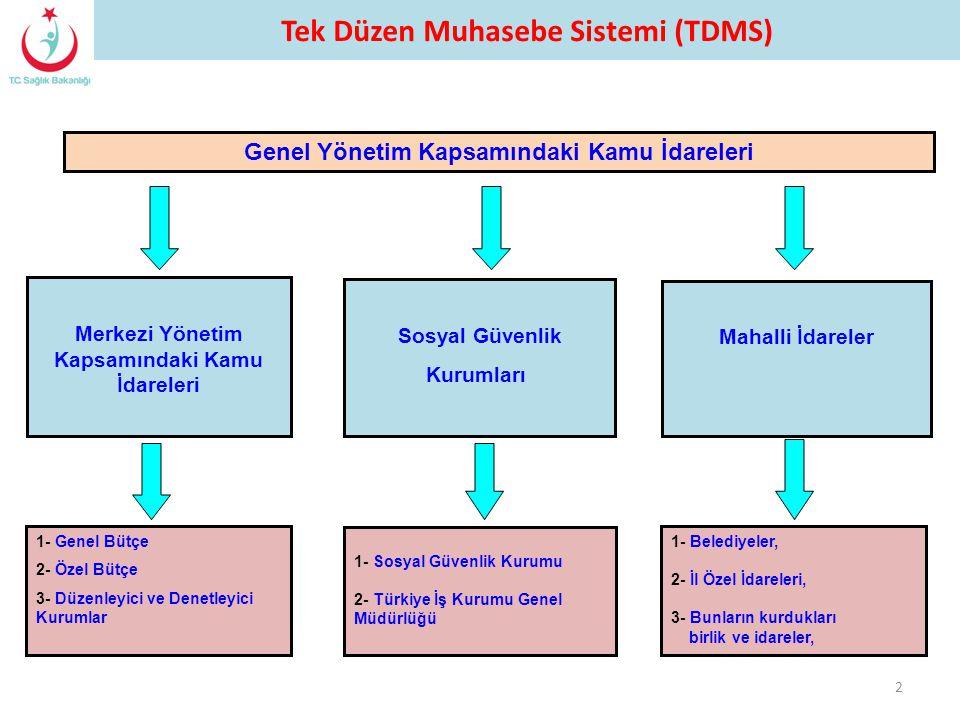 2 Genel Yönetim Kapsamındaki Kamu İdareleri Merkezi Yönetim Kapsamındaki Kamu İdareleri 1- Genel Bütçe 2- Özel Bütçe 3- Düzenleyici ve Denetleyici Kur