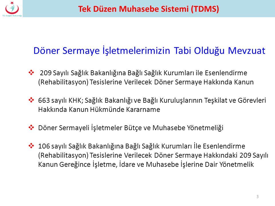  209 Sayılı Sağlık Bakanlığına Bağlı Sağlık Kurumları ile Esenlendirme (Rehabilitasyon) Tesislerine Verilecek Döner Sermaye Hakkında Kanun  663 sayı