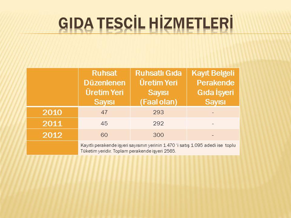 Ruhsat Düzenlenen Üretim Yeri Sayısı Ruhsatlı Gıda Üretim Yeri Sayısı (Faal olan) Kayıt Belgeli Perakende Gıda İşyeri Sayısı 2010 47293- 2011 45292- 2