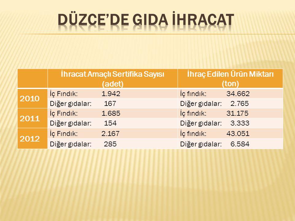 İhracat Amaçlı Sertifika Sayısı (adet) İhraç Edilen Ürün Miktarı (ton) 2010 İç Fındık: 1.942İç fındık: 34.662 Diğer gıdalar: 167Diğer gıdalar: 2.765 2