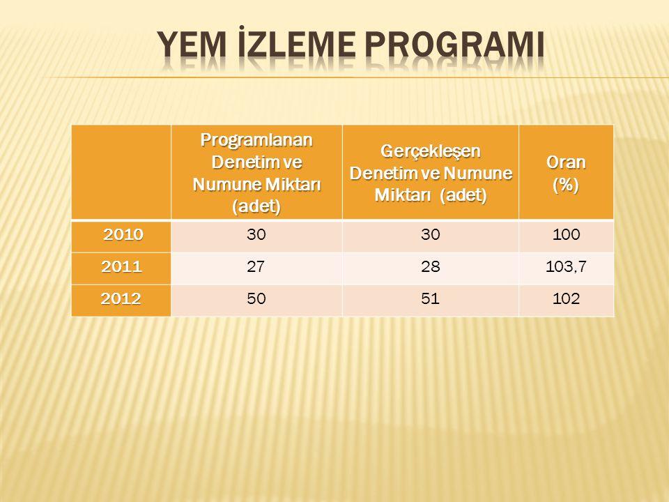 Programlanan Denetim ve Numune Miktarı (adet) Gerçekleşen Denetim ve Numune Miktarı (adet) Oran(%) 2010 201030 100 20112728103,7 20125051102