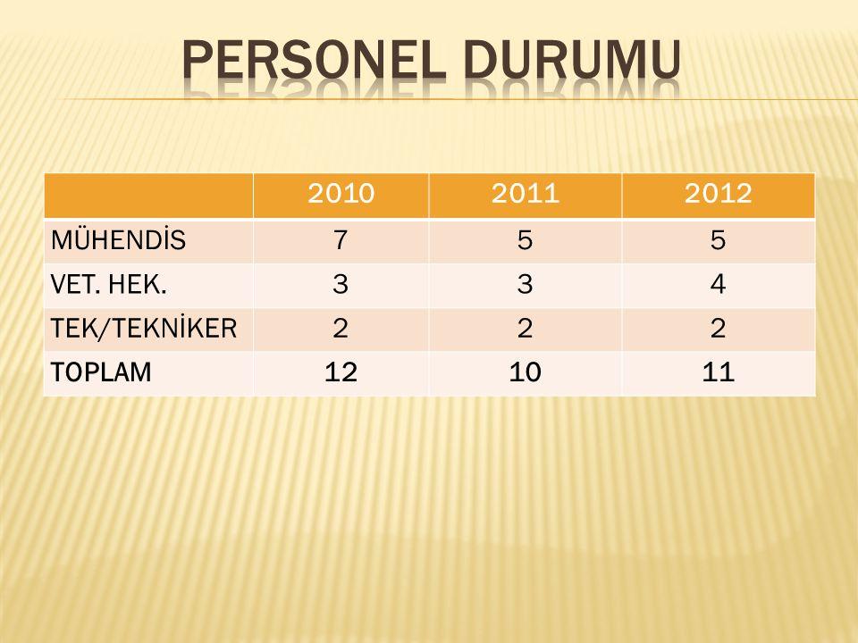 201020112012 MÜHENDİS755 VET. HEK.334 TEK/TEKNİKER222 TOPLAM121011