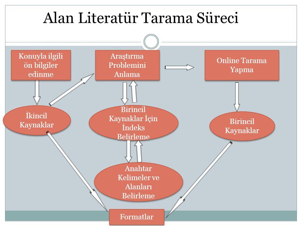 Alan Literatür Tarama Süreci İkincil Kaynaklar Konuyla ilgili ön bilgiler edinme Araştırma Problemini Anlama Online Tarama Yapma Birincil Kaynaklar İç