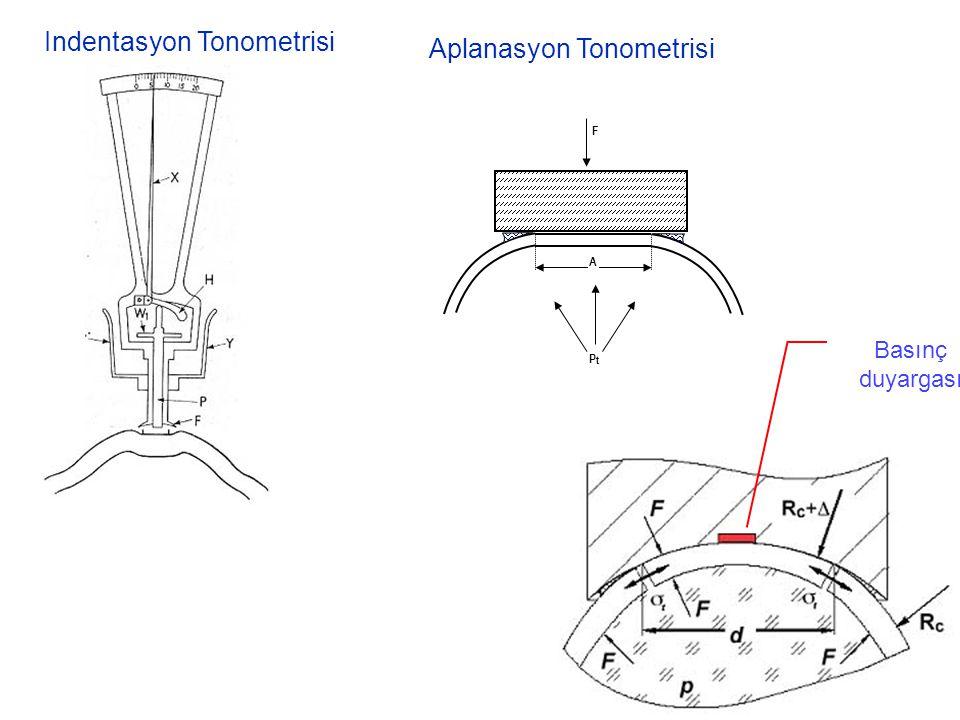 Indentasyon Tonometrisi Aplanasyon Tonometrisi PtPt A F Basınç duyargası