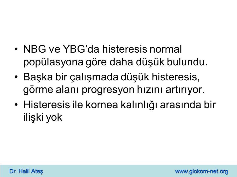 NBG ve YBG'da histeresis normal popülasyona göre daha düşük bulundu. Başka bir çalışmada düşük histeresis, görme alanı progresyon hızını artırıyor. Hi