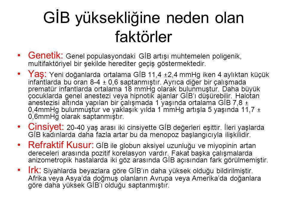 GİB yüksekliğine neden olan faktörler Genetik: Genel populasyondaki GİB artışı muhtemelen poligenik, multifaktöriyel bir şekilde herediter geçiş göste